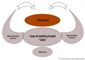 Plan de bataille typique de l'armée zoulou. (c) www.bella-ciao.fr/boutique